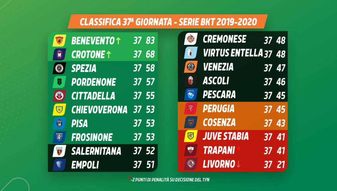 Classifica37 giornata