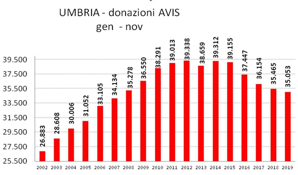 avisumbria